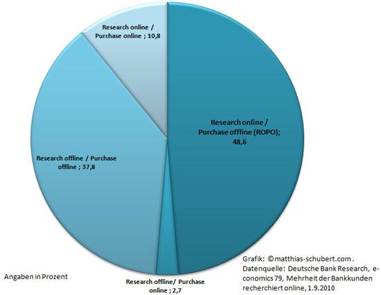 Der ROPO-Effekt bei Bankprodukten