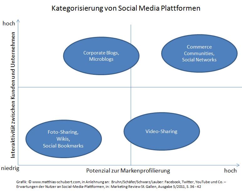 Kategorisierung Social Media Plattformen