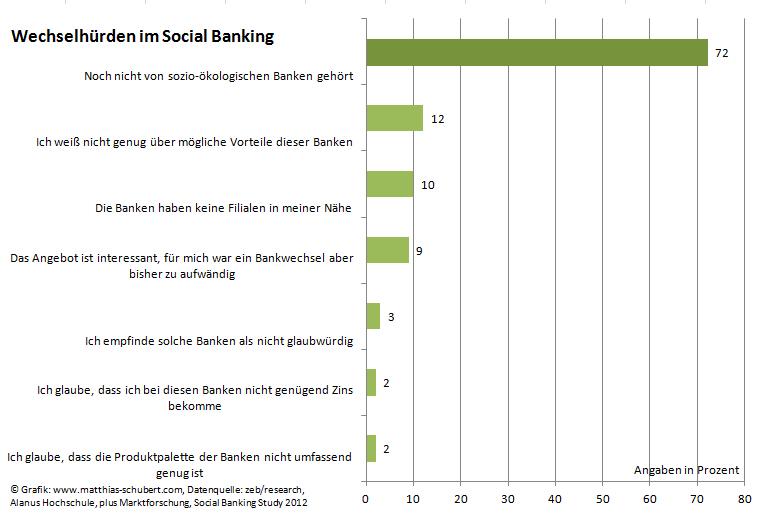 Wechselhürden im Social Banking