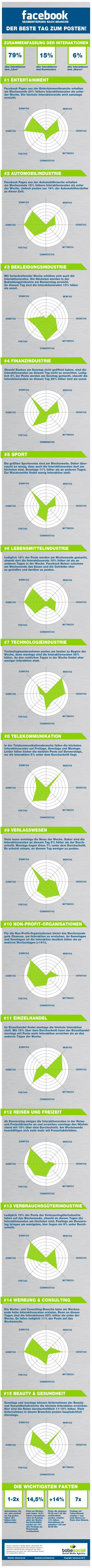 Infografik-facebook-posting-strategie-nach-branchen-social-media-agentur-tobesocial