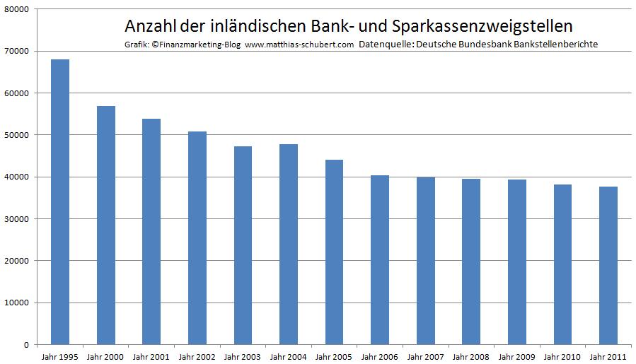 Entwicklung Anzahl Bankfilialen und Zweigstellen Deutschland