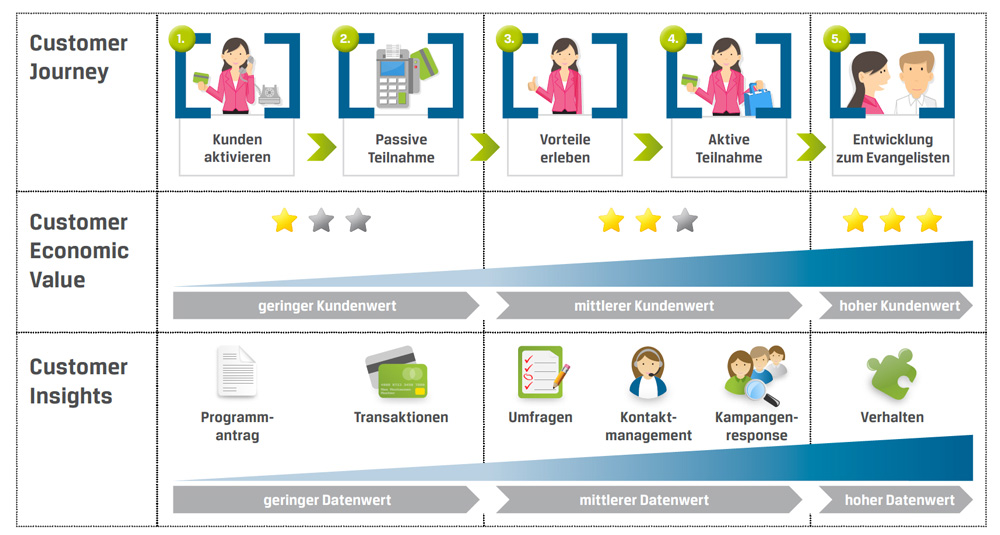 CRM_Marketing_Customer_Journey