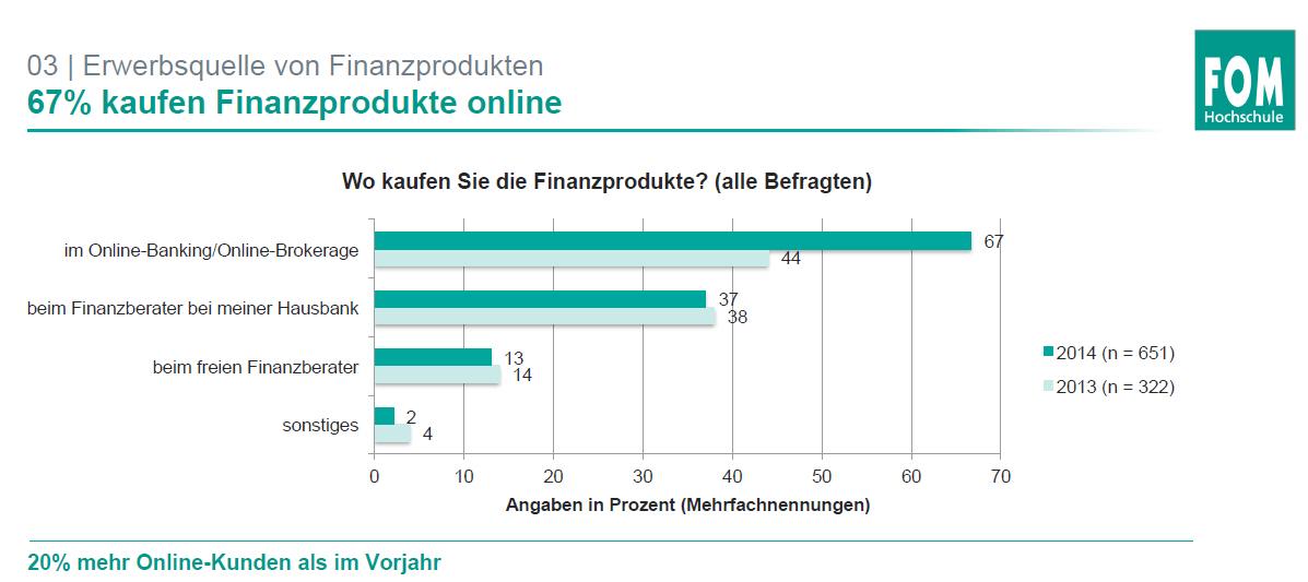 dips_kauf_finanzprodukte